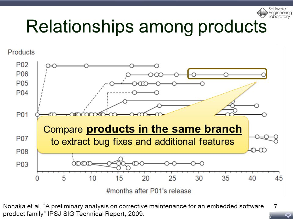Software Engineering Laboratory, Department of Computer Science, Graduate School of Information Science and Technology, Osaka University Relationships among products 7 Compare products in the same branch to extract bug fixes and additional features Compare products in the same branch to extract bug fixes and additional features Nonaka et al.