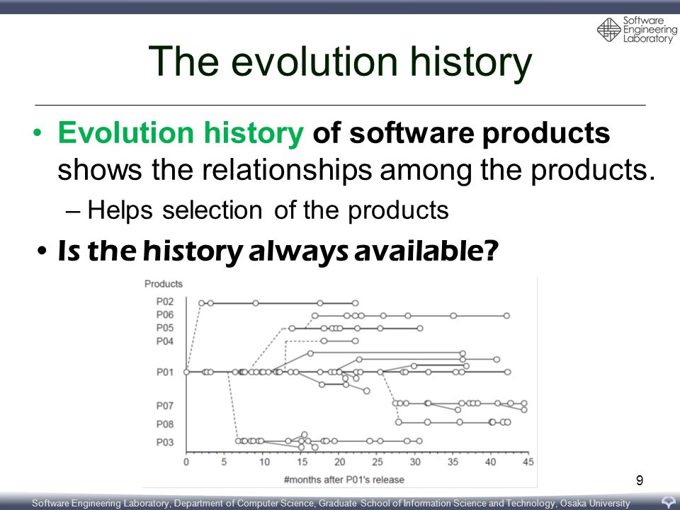 Software Engineering Laboratory, Department of Computer Science, Graduate School of Information Science and Technology, Osaka University The evolution history Evolution history of software products shows the relationships among the products.