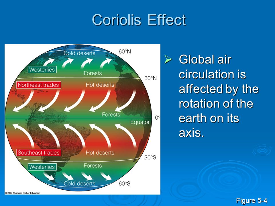 Coriolis Effect  Global air circulation is affected by the rotation of the earth on its axis. Figure 5-4