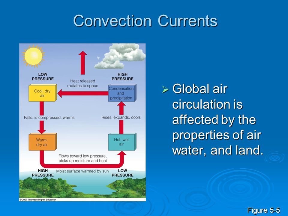 Convection Currents  Global air circulation is affected by the properties of air water, and land. Figure 5-5