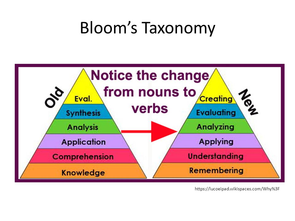 Bloom's Taxonomy https://lucoeipad.wikispaces.com/Why%3F