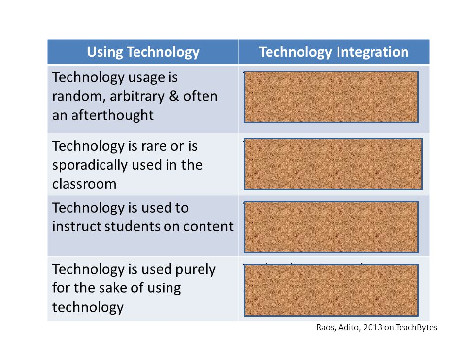 Using TechnologyTechnology Integration Technology usage is random, arbitrary & often an afterthought Technology usage is planned and purposeful Technology is rare or is sporadically used in the classroom Technology is a routine part of the classroom environment Technology is used to instruct students on content Technology is used to engage students with content Technology is used purely for the sake of using technology Technology is used to support curricular goals & learning objectives Raos, Adito, 2013 on TeachBytes