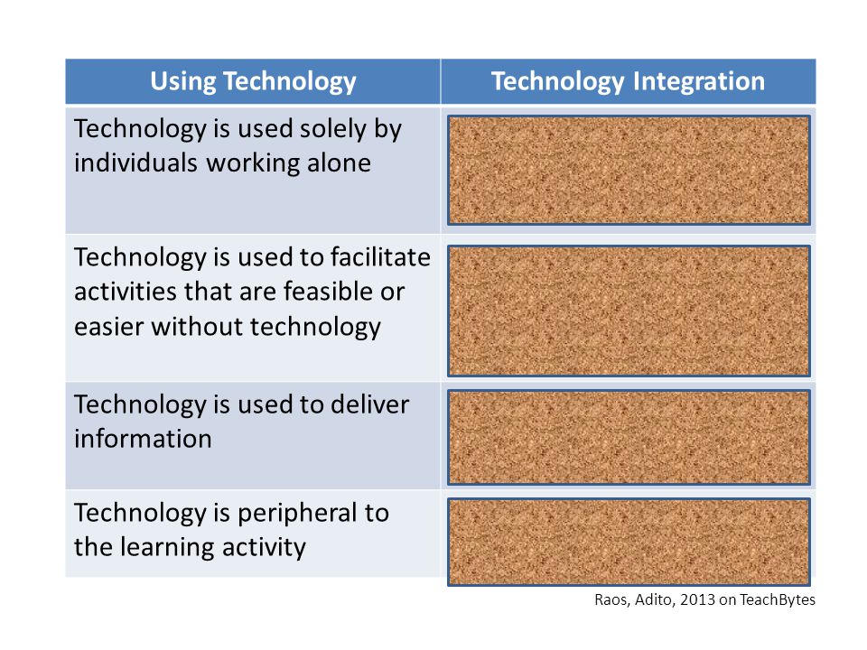 Adito Raos (2013) created a chart on his TeachBytes blog to illustrate the difference between using technology and technology integration.