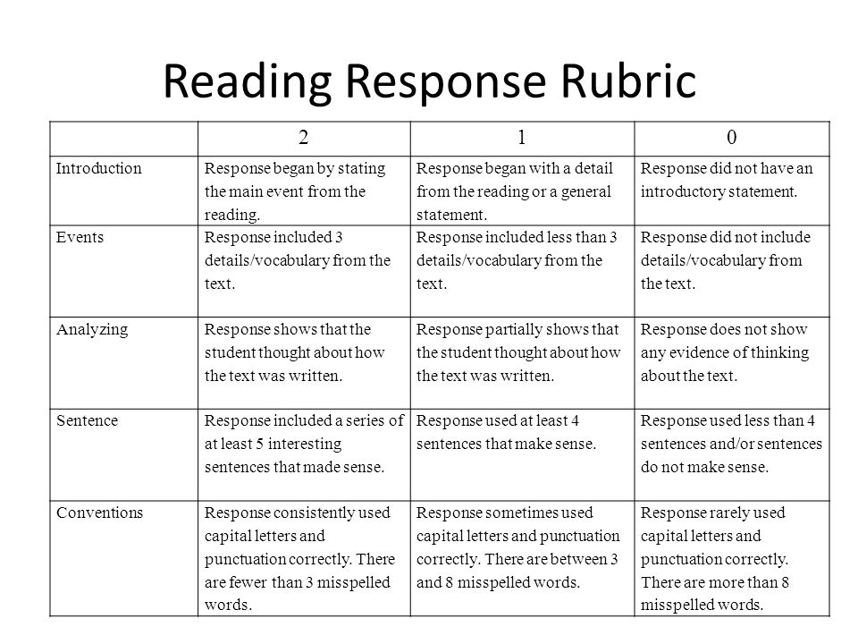 Reading Response Rubric 210 Introduction Response began by stating the main event from the reading.