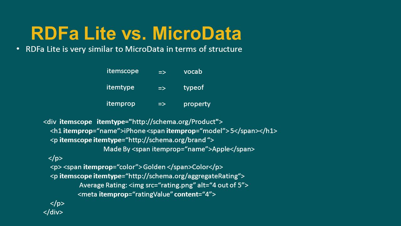 RDFa Lite is very similar to MicroData in terms of structure RDFa Lite vs.