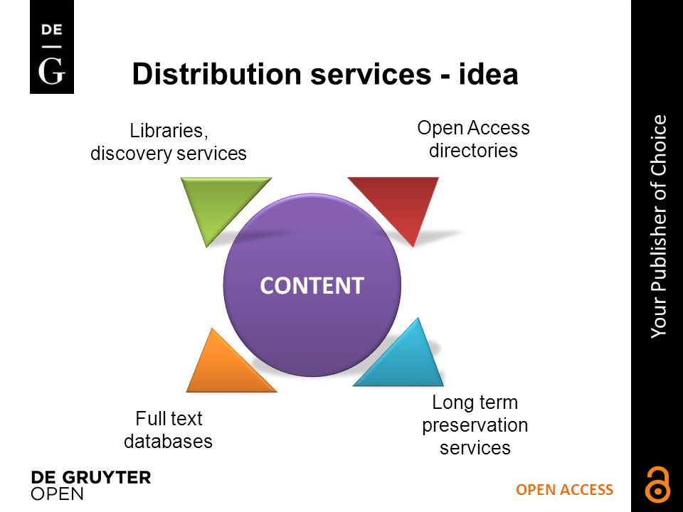 Distribution services - idea OPEN ACCESS Your Publisher of Choice CONTENT Libraries, discovery services Full text databases Open Access directories Long term preservation services