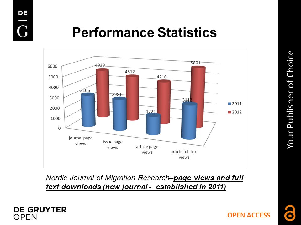 OPEN ACCESS Your Publisher of Choice Performance Statistics Nordic Journal of Migration Research–page views and full text downloads (new journal - established in 2011)