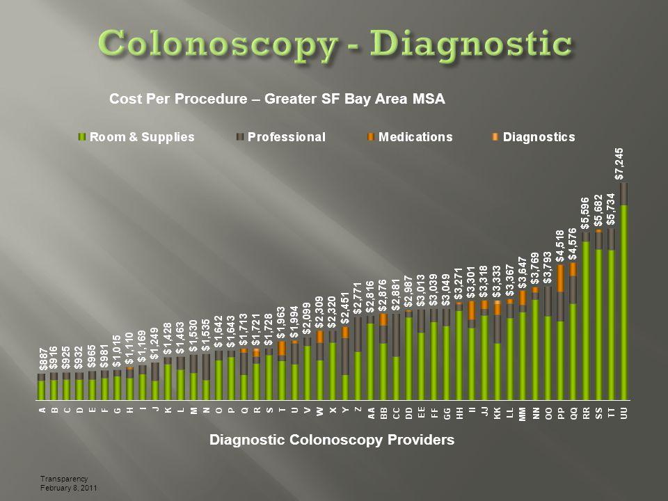 Transparency February 8, 2011 Cost Per Procedure – Greater SF Bay Area MSA Diagnostic Colonoscopy Providers