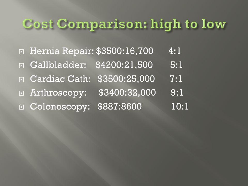  Hernia Repair: $3500:16,700 4:1  Gallbladder: $4200:21,500 5:1  Cardiac Cath: $3500:25,000 7:1  Arthroscopy: $3400:32,000 9:1  Colonoscopy: $887:8600 10:1