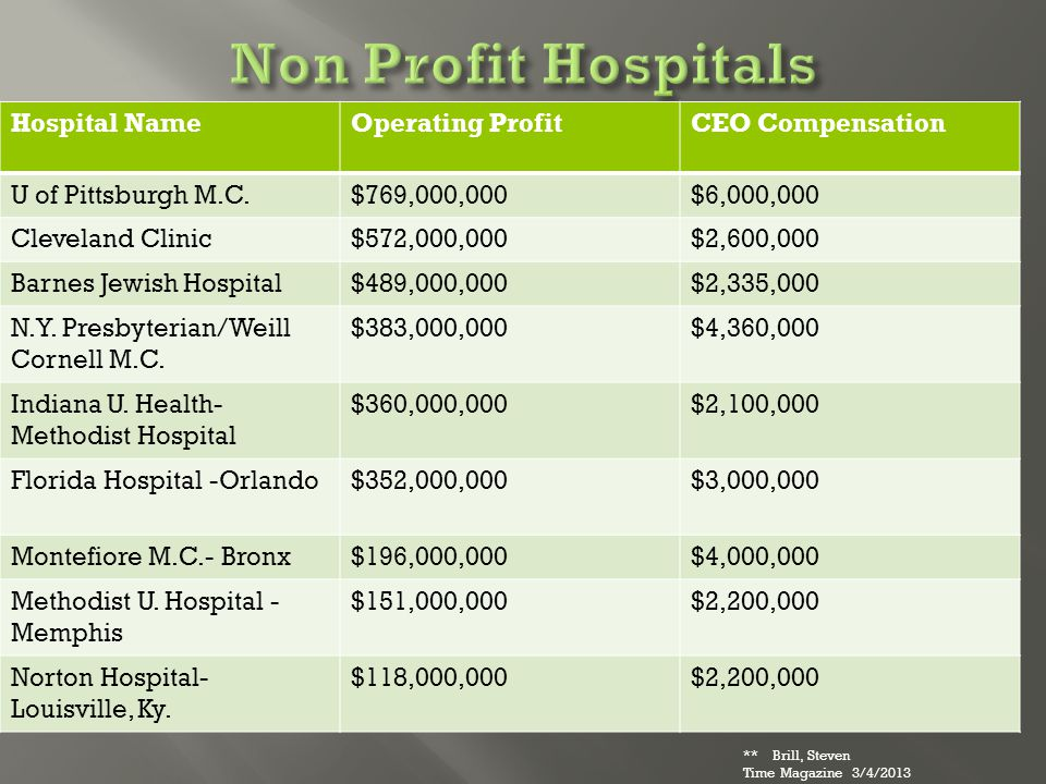 Hospital NameOperating ProfitCEO Compensation U of Pittsburgh M.C.$769,000,000$6,000,000 Cleveland Clinic$572,000,000$2,600,000 Barnes Jewish Hospital$489,000,000$2,335,000 N.Y.