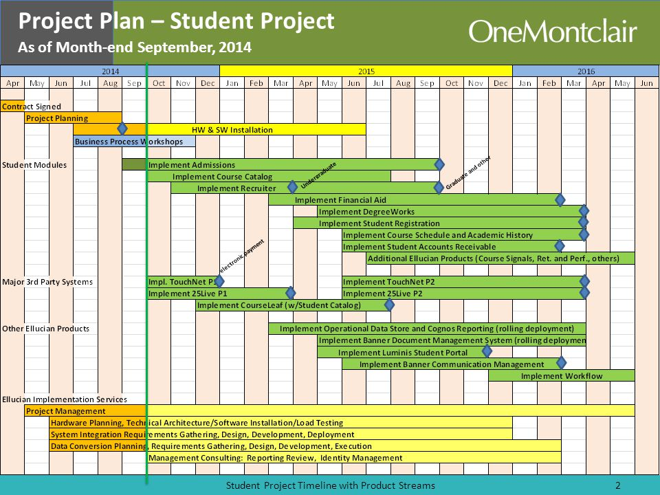 Project Plan – Student Project As of Month-end September, 2014 Student Project Timeline with Product Streams2