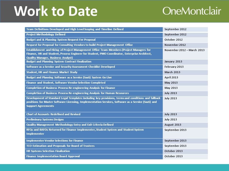 Work to Date Team Definitions Developed and High Level Scoping and Timeline DefinedSeptember 2012 Project Methodology DefinedSeptember 2012 Budget and