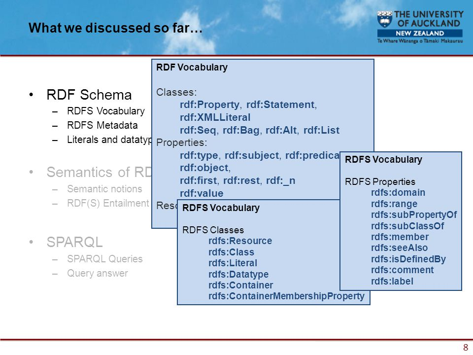 8 What we discussed so far… RDF Schema –RDFS Vocabulary –RDFS Metadata –Literals and datatypes in RDFS Semantics of RDF and RDF Schema –Semantic notions –RDF(S) Entailment SPARQL –SPARQL Queries –Query answer RDF Vocabulary Classes: rdf:Property, rdf:Statement, rdf:XMLLiteral rdf:Seq, rdf:Bag, rdf:Alt, rdf:List Properties: rdf:type, rdf:subject, rdf:predicate, rdf:object, rdf:first, rdf:rest, rdf:_n rdf:value Resources: rdf:nil RDFS Vocabulary RDFS Classes rdfs:Resource rdfs:Class rdfs:Literal rdfs:Datatype rdfs:Container rdfs:ContainerMembershipProperty RDFS Vocabulary RDFS Properties rdfs:domain rdfs:range rdfs:subPropertyOf rdfs:subClassOf rdfs:member rdfs:seeAlso rdfs:isDefinedBy rdfs:comment rdfs:label