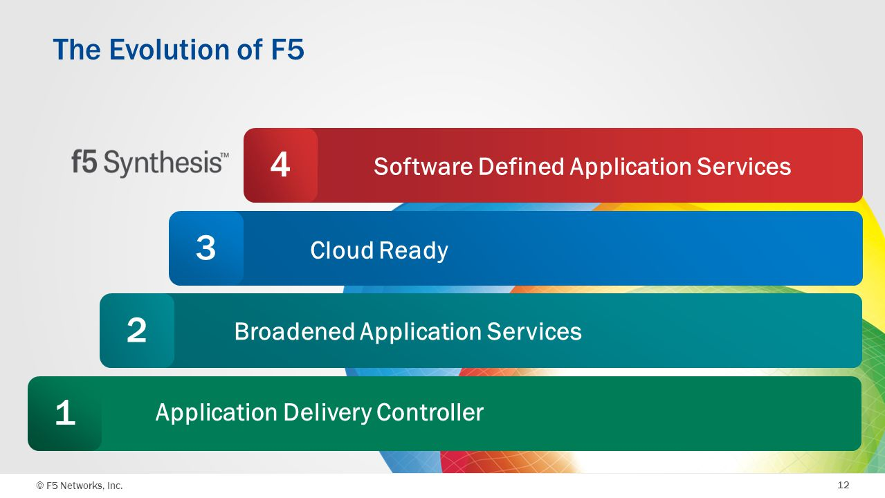 © F5 Networks, Inc 12 Software Defined Application Services 4 The Evolution of F5 Application Delivery Controller1 Broadened Application Services2 Clo