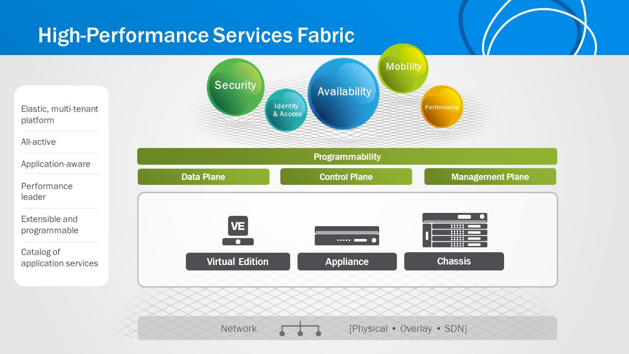 High-Performance Services Fabric Network [Physical Overlay SDN] Virtual Edition Chassis Appliance Data Plane Programmability Control Plane Management