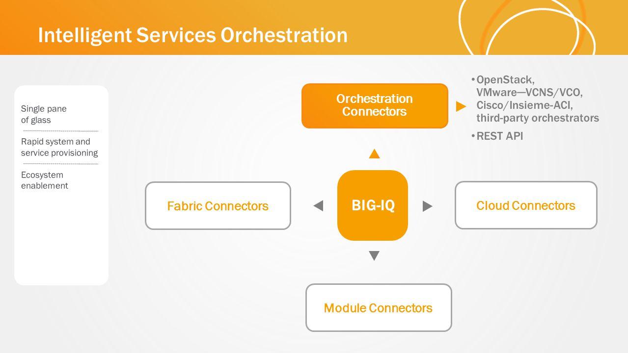 Orchestration Connectors Intelligent Services Orchestration Fabric Connectors Module Connectors Cloud Connectors BIG-IQ
