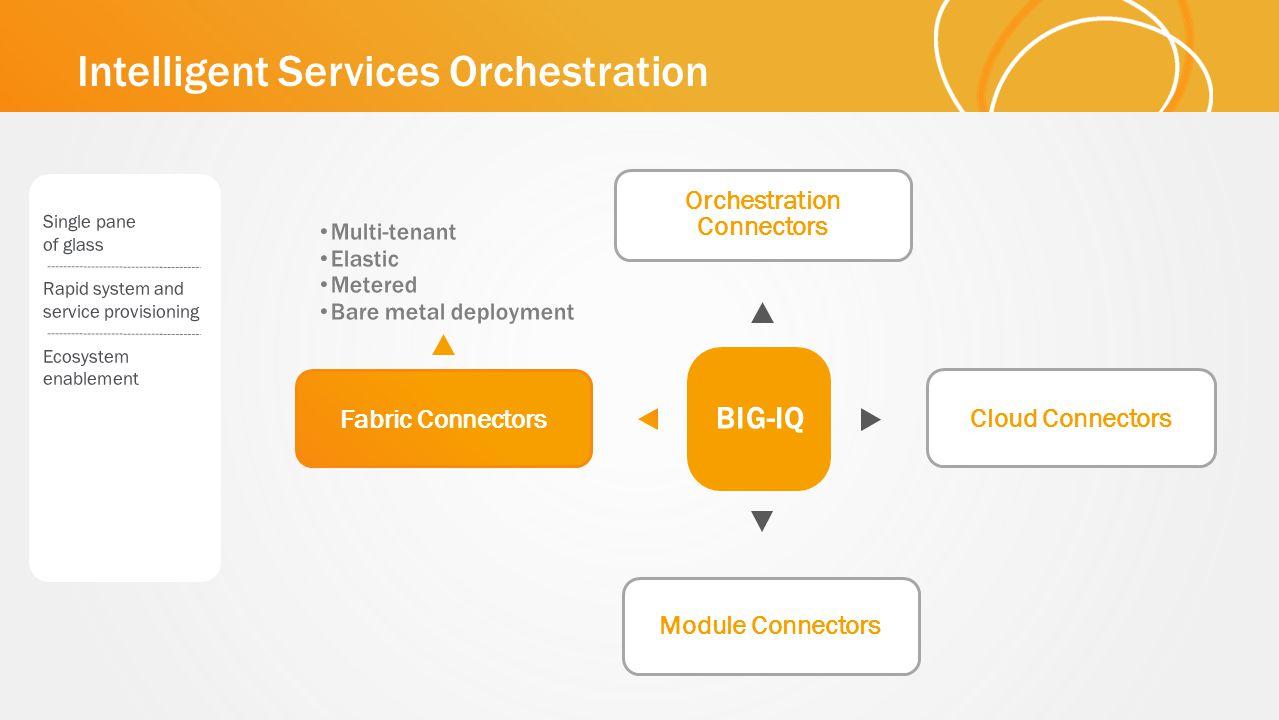 Intelligent Services Orchestration Fabric Connectors Module Connectors Cloud Connectors Orchestration Connectors BIG-IQ
