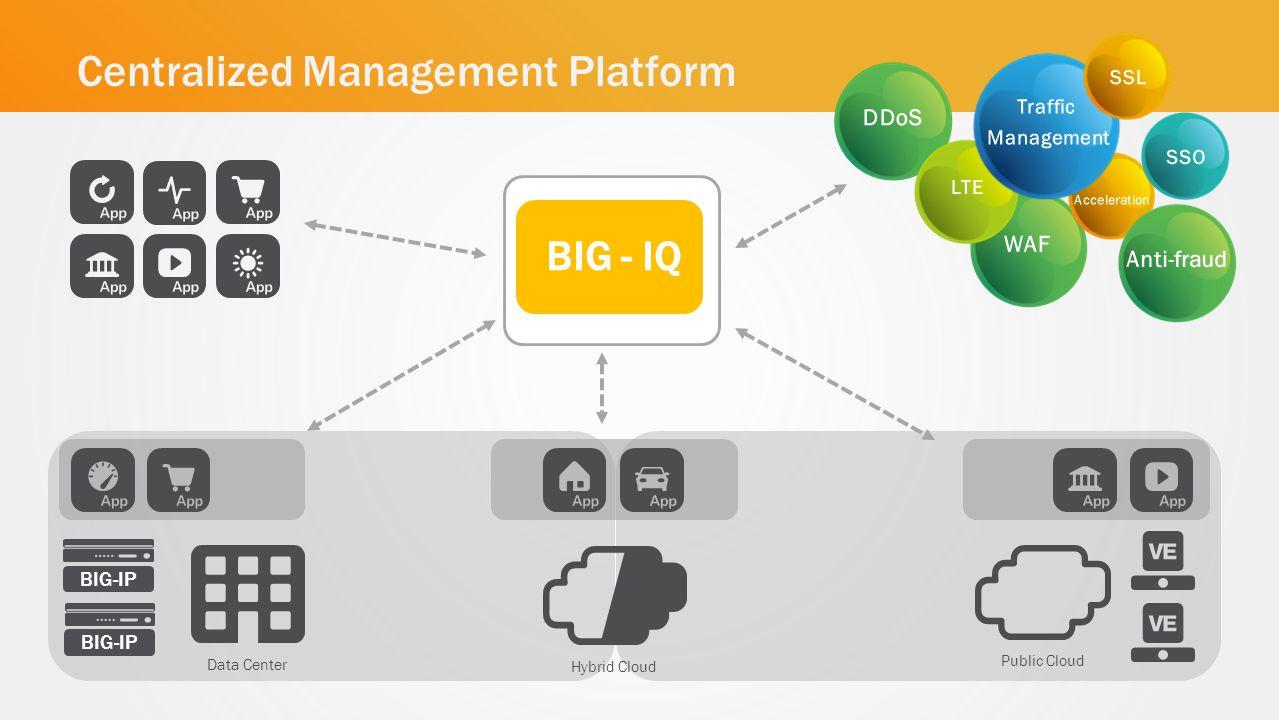 Public Cloud Hybrid Cloud BIG-IP Data Center Centralized Management Platform BIG - IQ