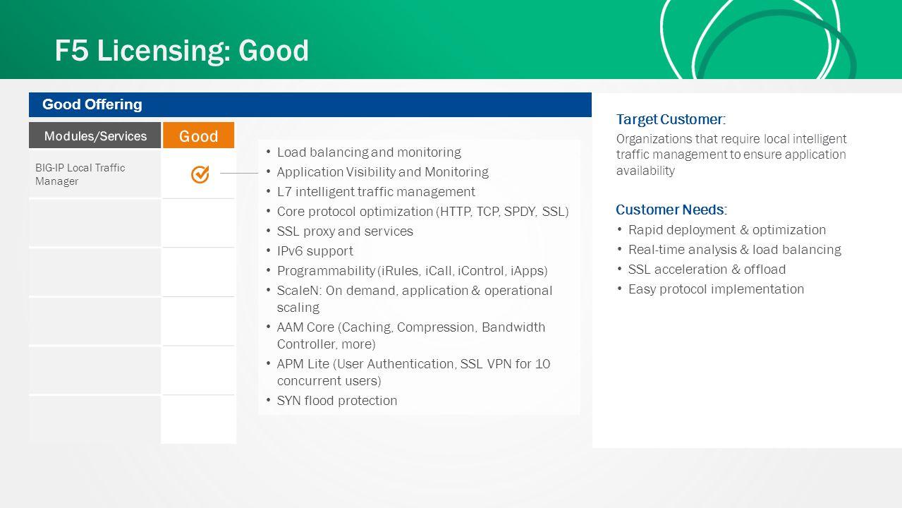 F5 Licensing: Good BIG-IP Local Traffic Manager Good Offering Customer Needs: Rapid deployment & optimization Real-time analysis & load balancing SSL