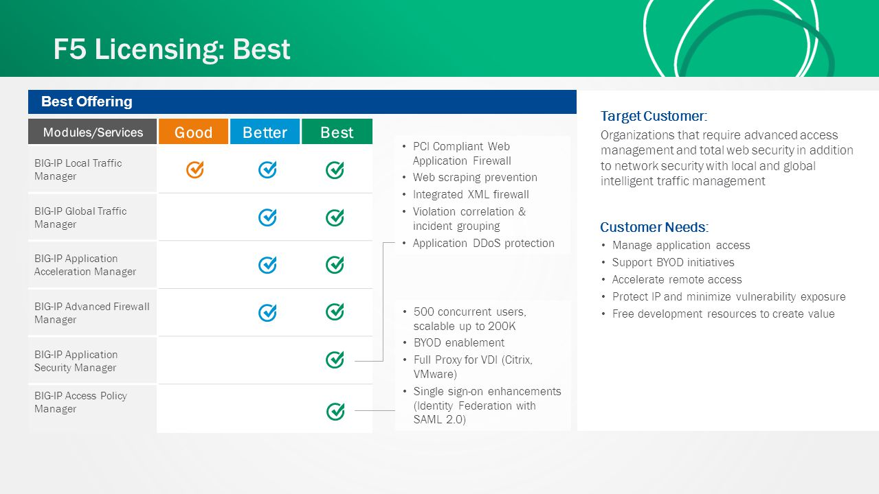 F5 Licensing: Best Best Offering Customer Needs: Manage application access Support BYOD initiatives Accelerate remote access Protect IP and minimize v