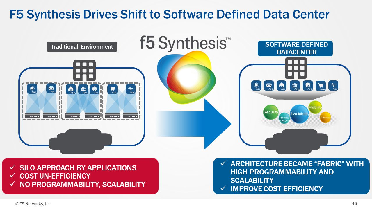 © F5 Networks, Inc 46 F5 Synthesis Drives Shift to Software Defined Data Center Traditional Environment SOFTWARE-DEFINED DATACENTER ARCHITECTURE BECAM