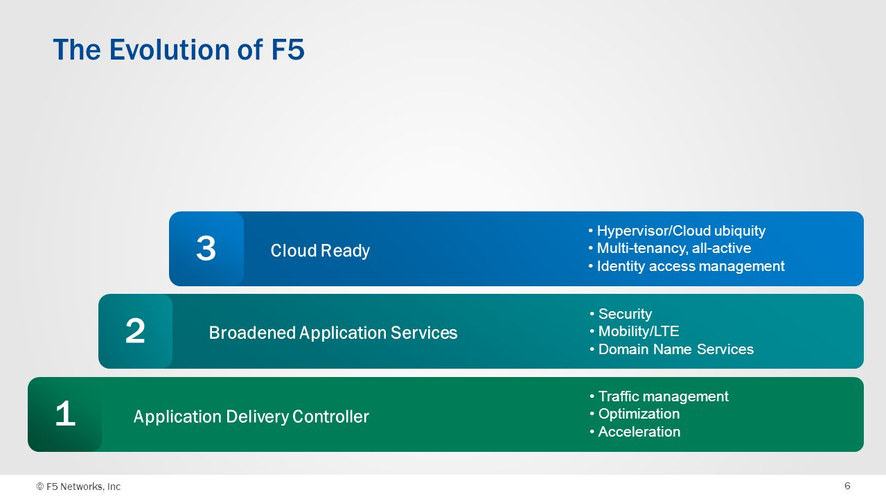 © F5 Networks, Inc 6 The Evolution of F5 Security Mobility/LTE Domain Name Services Hypervisor/Cloud ubiquity Multi-tenancy, all-active Identity acces