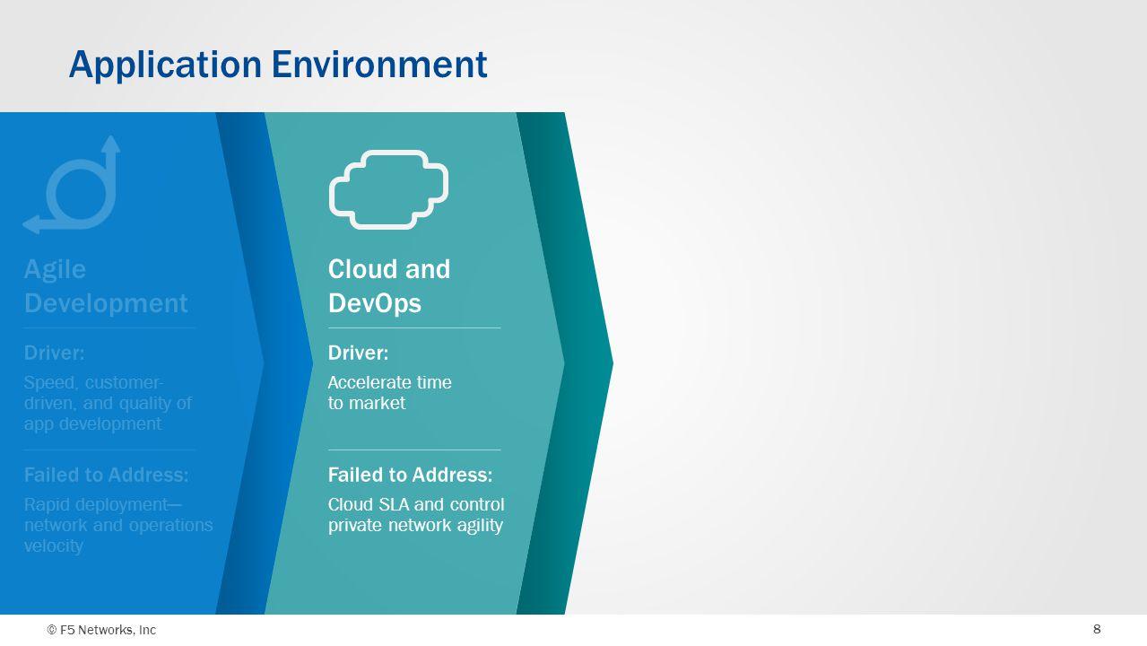 © F5 Networks, Inc 8 Cloud and DevOps Application Environment Agile Development