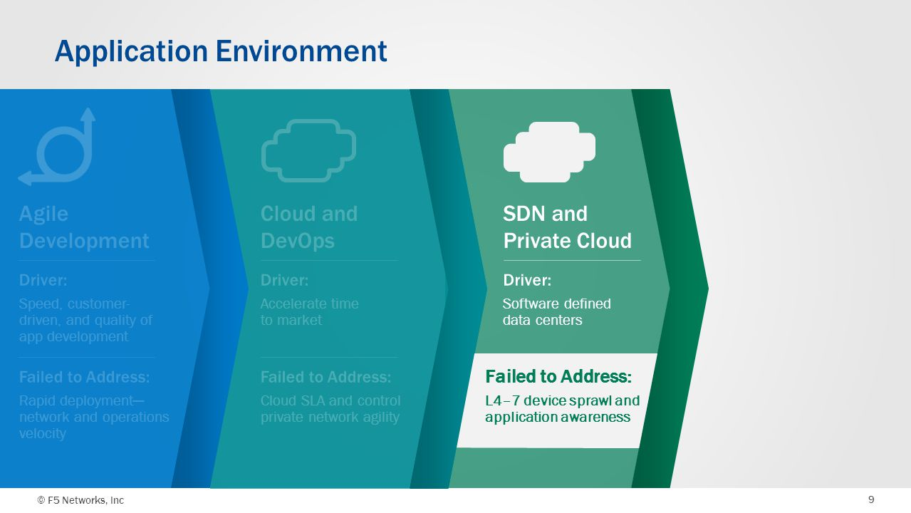 © F5 Networks, Inc 9 SDN and Private Cloud Cloud and DevOps Application Environment Agile Development Failed to Address: L4–7 device sprawl and applic