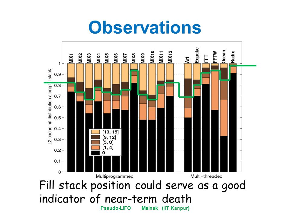 Observations Pseudo-LIFO Mainak (IIT Kanpur) Fill stack position could serve as a good indicator of near-term death