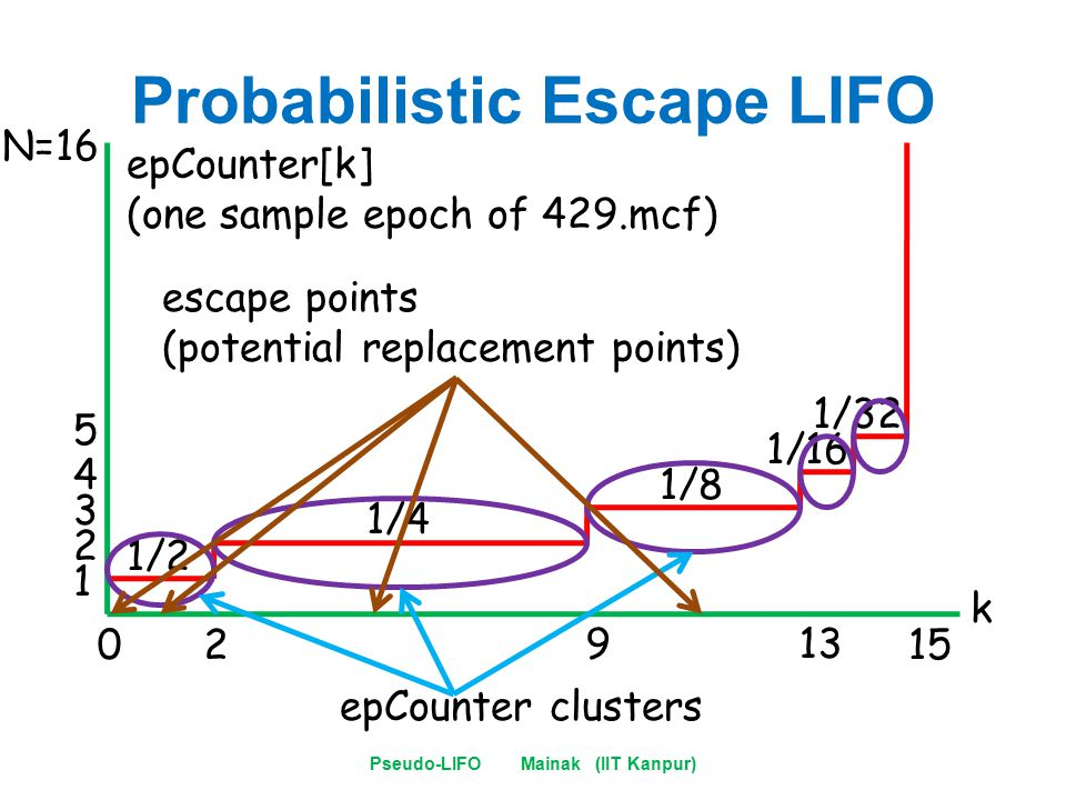 Probabilistic Escape LIFO Pseudo-LIFO Mainak (IIT Kanpur) k epCounter[k] (one sample epoch of 429.mcf) 02 913 15 1 2 3 4 5 N=16 1/2 1/4 1/8 1/16 1/32 epCounter clusters escape points (potential replacement points)