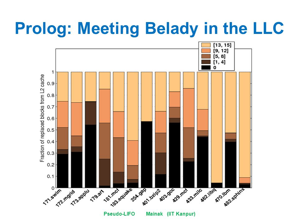 Prolog: Meeting Belady in the LLC Pseudo-LIFO Mainak (IIT Kanpur)