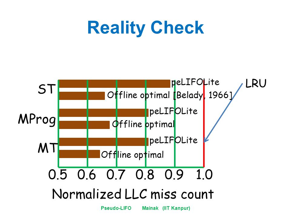 Reality Check Pseudo-LIFO Mainak (IIT Kanpur) 0.50.60.70.80.91.0 LRU peLIFOLite Offline optimal [Belady, 1966] peLIFOLite Offline optimal peLIFOLite Offline optimal ST MProg MT Normalized LLC miss count
