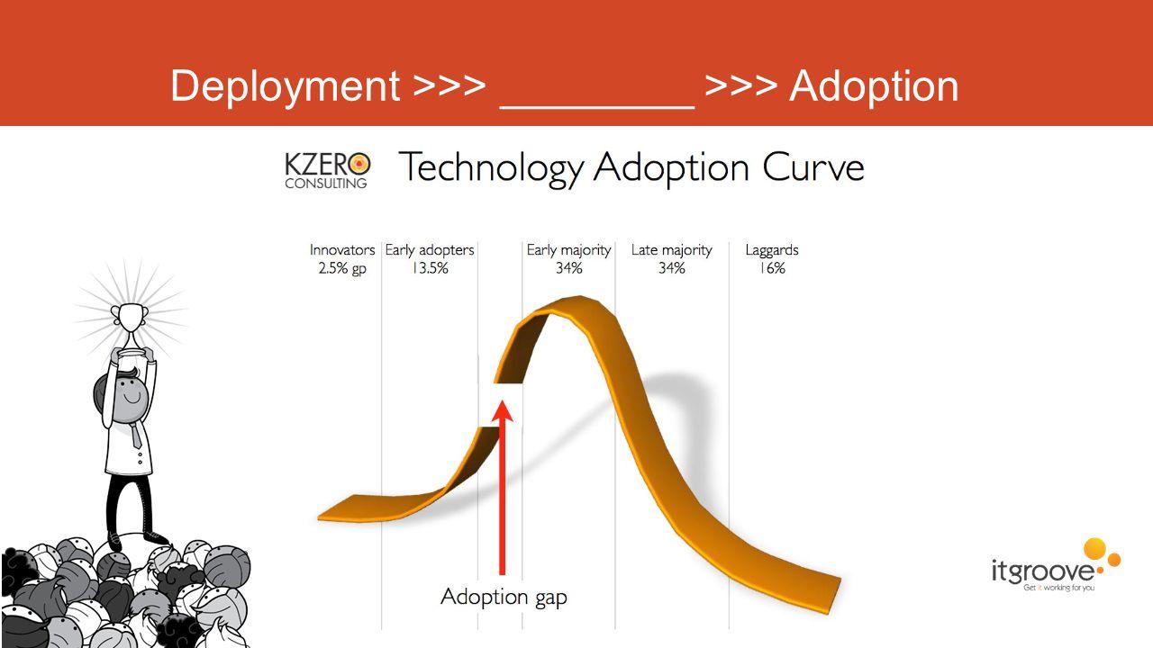 Deployment >>> ________ >>> Adoption