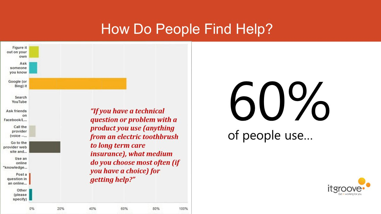 How Do People Find Help? 60% of people use…