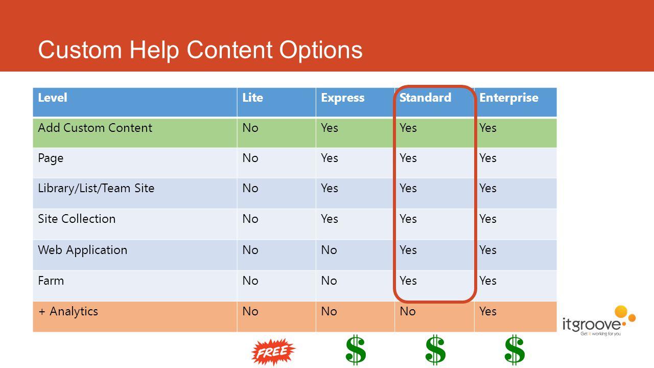 LevelLiteExpressStandardEnterprise Add Custom ContentNoYes PageNoYes Library/List/Team SiteNoYes Site CollectionNoYes Web ApplicationNo Yes FarmNo Yes