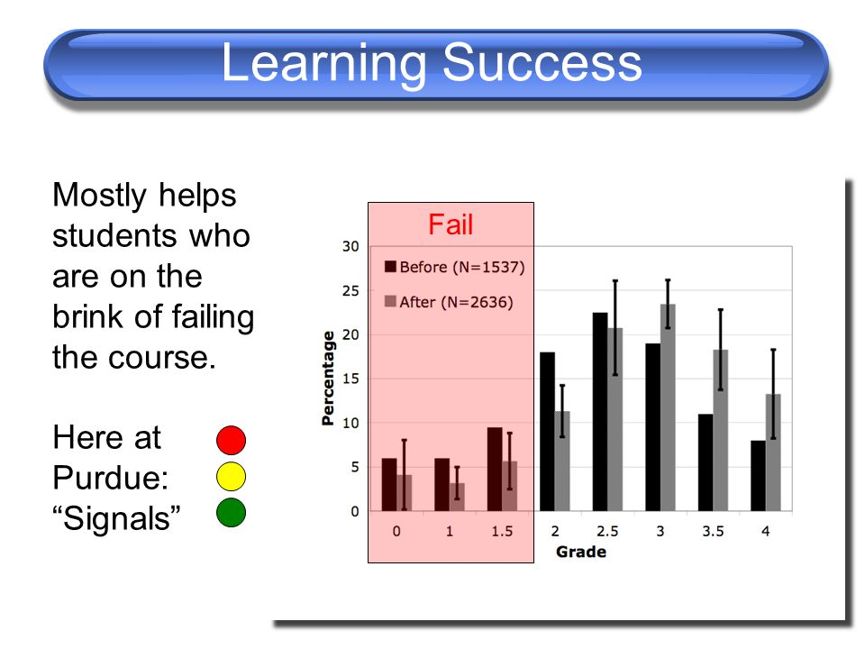 Learning Success Mostly helps students who are on the brink of failing the course.