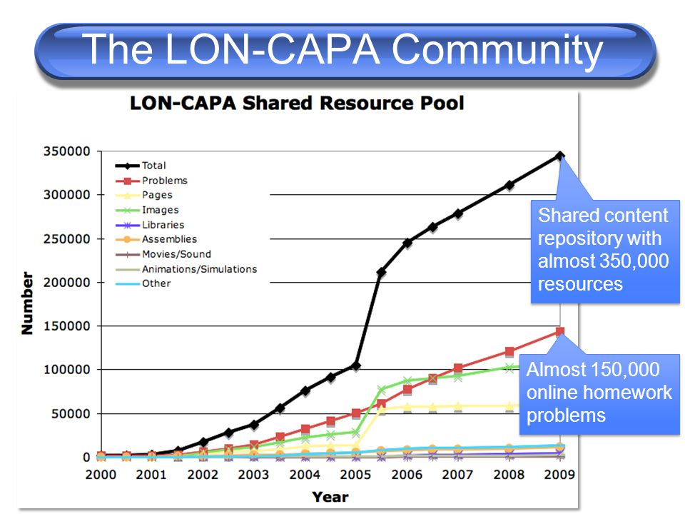 The LON-CAPA Community Shared content repository with almost 350,000 resources Almost 150,000 online homework problems