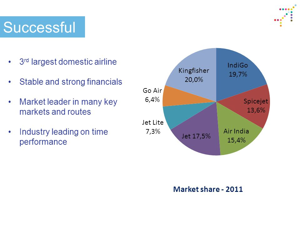 Successful 3 rd largest domestic airline Stable and strong financials Market leader in many key markets and routes Industry leading on time performance Market share - 2011