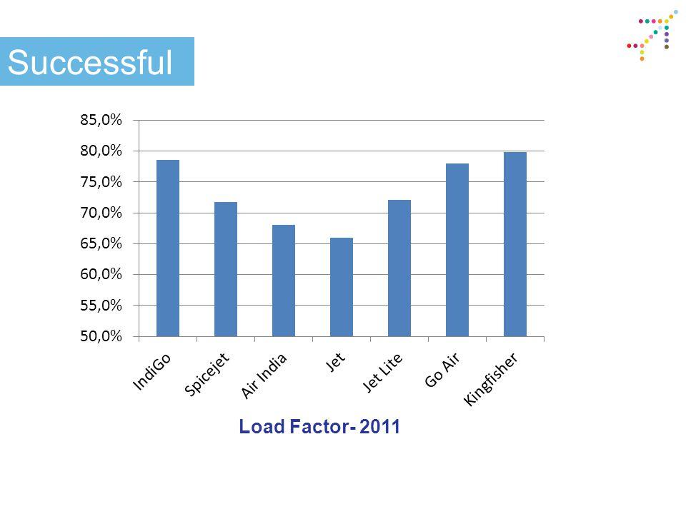 Successful Load Factor- 2011