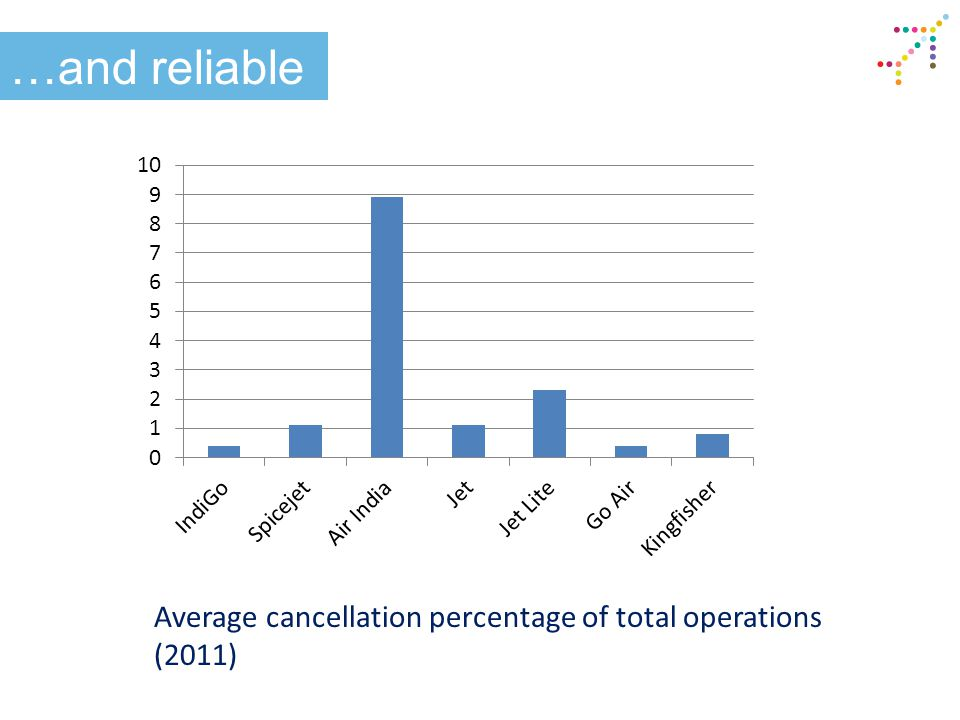 …and reliable Average cancellation percentage of total operations (2011)