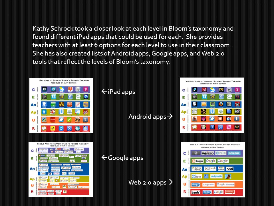 Kathy Schrock took a closer look at each level in Bloom's taxonomy and found different iPad apps that could be used for each.