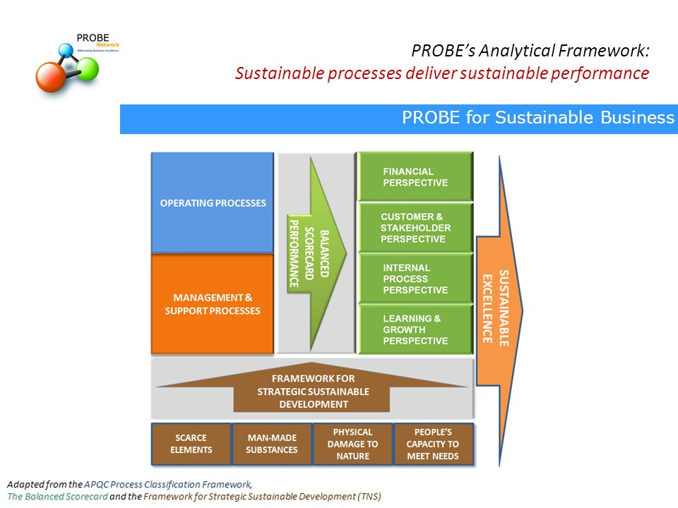 PROBE for Sustainable Business Adapted from the APQC Process Classification Framework, The Balanced Scorecard and the Framework for Strategic Sustainable Development (TNS) PROBE's Analytical Framework: Sustainable processes deliver sustainable performance