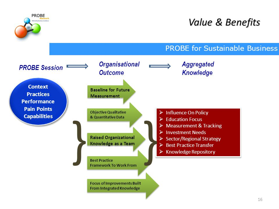 PROBE for Sustainable Business 16 Value & Benefits  Influence On Policy  Education Focus  Measurement & Tracking  Investment Needs  Sector/Regional Strategy  Best Practice Transfer  Knowledge Repository  Influence On Policy  Education Focus  Measurement & Tracking  Investment Needs  Sector/Regional Strategy  Best Practice Transfer  Knowledge Repository Objective Qualitative & Quantitative Data Objective Qualitative & Quantitative Data Raised Organizational Knowledge as a Team Raised Organizational Knowledge as a Team Best Practice Framework To Work From Best Practice Framework To Work From Focus of Improvements Built From Integrated Knowledge Focus of Improvements Built From Integrated Knowledge Baseline for Future Measurement Baseline for Future Measurement Context Practices Performance Pain Points Capabilities Context Practices Performance Pain Points Capabilities }} PROBE Session Organisational Outcome Aggregated Knowledge