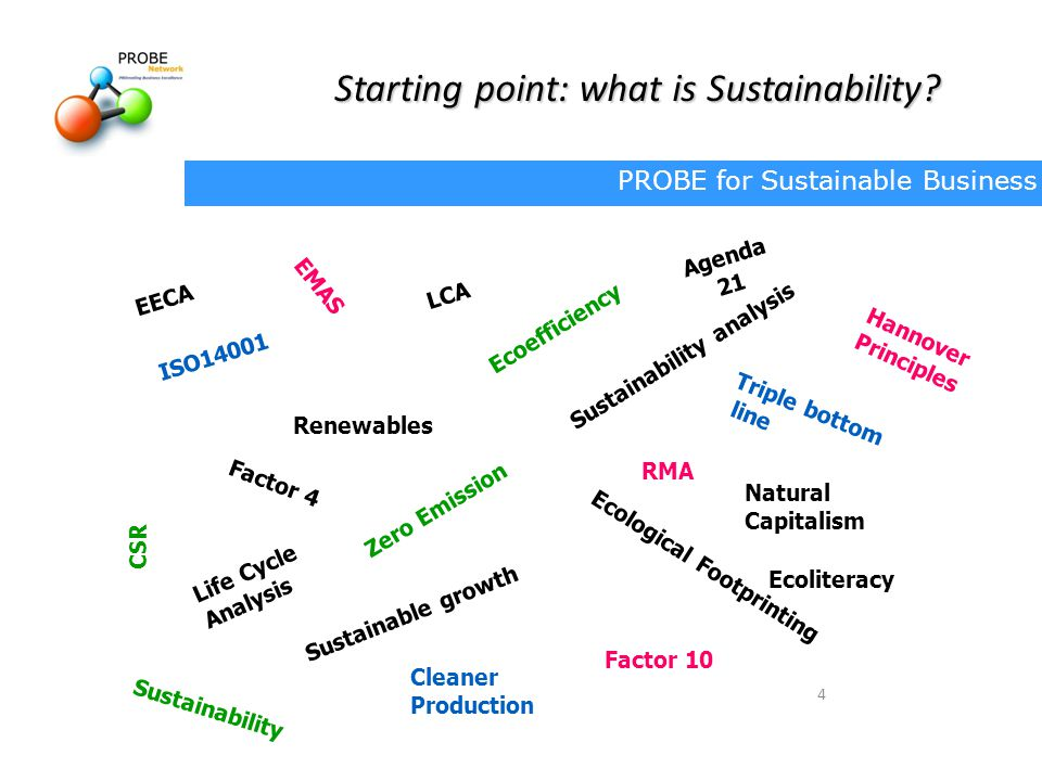 PROBE for Sustainable Business 4 ISO14001 Triple bottom line Sustainable growth Factor 4 Cleaner Production Life Cycle Analysis Zero Emission Renewables RMA Ecological Footprinting Sustainability analysis Ecoliteracy Factor 10 Hannover Principles CSR Natural Capitalism EMAS EECA LCA Ecoefficiency Agenda 21 Sustainability Starting point: what is Sustainability?