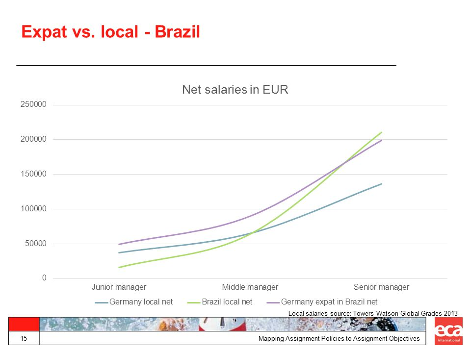 Expat vs. local - Brazil Mapping Assignment Policies to Assignment Objectives15 Local salaries source: Towers Watson Global Grades 2013