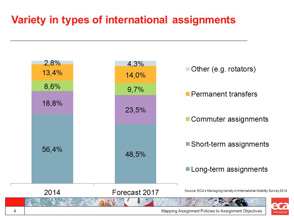 Variety in types of international assignments Mapping Assignment Policies to Assignment Objectives4 Source: ECA's Managing Variety in International Mo