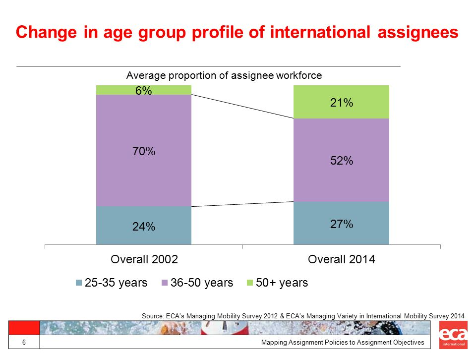Change in age group profile of international assignees 6 Average proportion of assignee workforce Mapping Assignment Policies to Assignment Objectives