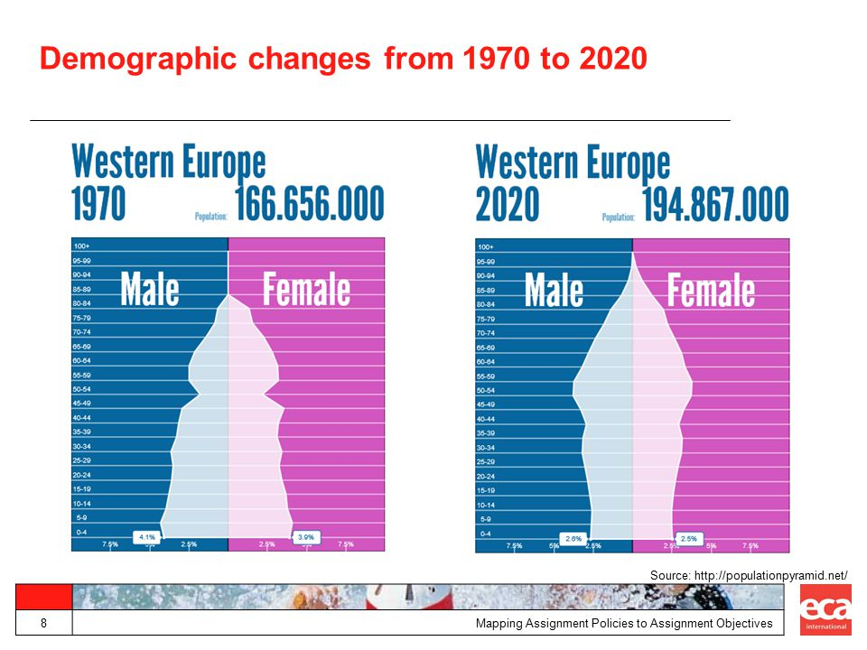 Demographic changes from 1970 to 2020 Mapping Assignment Policies to Assignment Objectives8 Source: http://populationpyramid.net/