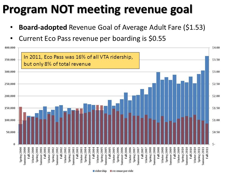 7 Program NOT meeting revenue goal Board-adopted Revenue Goal of Average Adult Fare ($1.53) Current Eco Pass revenue per boarding is $0.55 In 2011, Eco Pass was 16% of all VTA ridership, but only 8% of total revenue