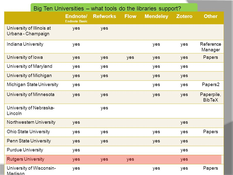 Big Ten Universities – what tools do the libraries support? Endnote/ Endnote Basic RefworksFlowMendeleyZoteroOther University of Illinois at Urbana -